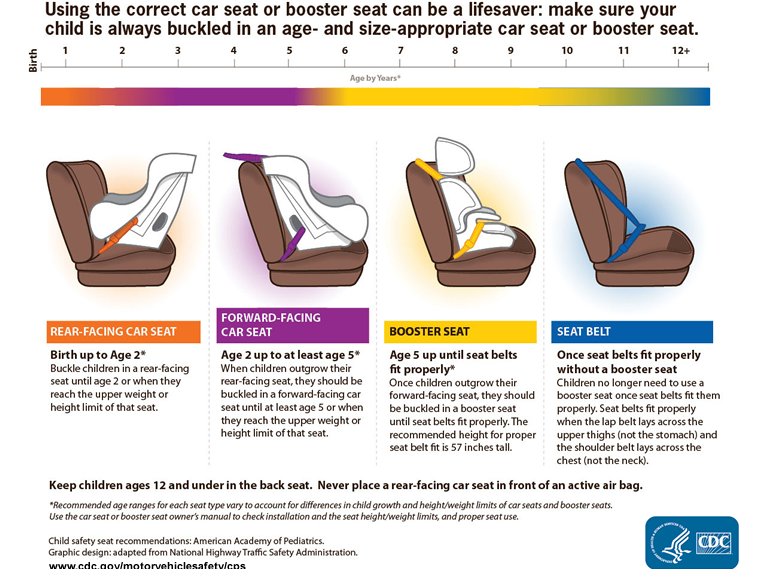 Is Your Child\'s Safety Seat Installed Correctly?